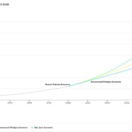 """МАЕ публикува годишния си доклад """"Световни енергийни перспективи 2021 г."""""""